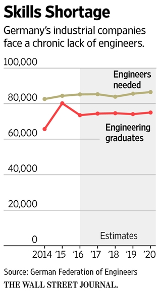 In Germany, Demand for Engineers Outruns Supply