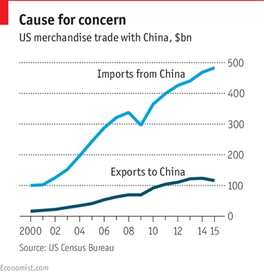 us-trade-with-china
