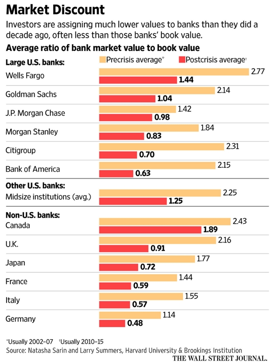 banks-market-value
