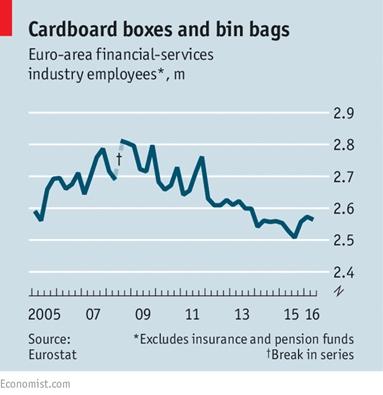 euro-area-employees-financial-services
