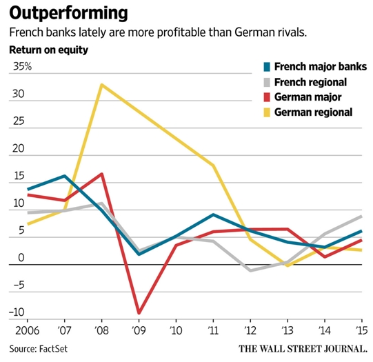 german-banks
