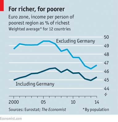 inequality-eu