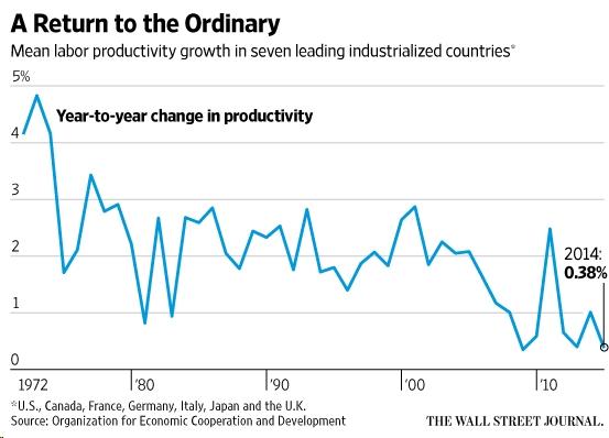 productivity-change