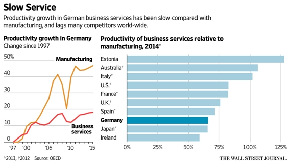 productivity-growth-service
