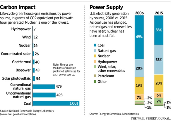 Is Nuclear Power Vital to Hitting CO2 Emissions Targets