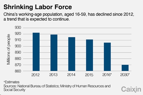 china-labor-force