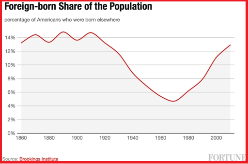 foreign-born-share-of-population