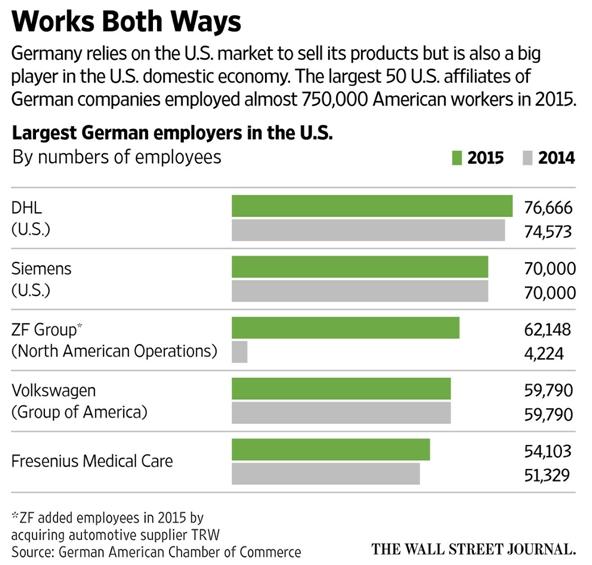 german-employers-us