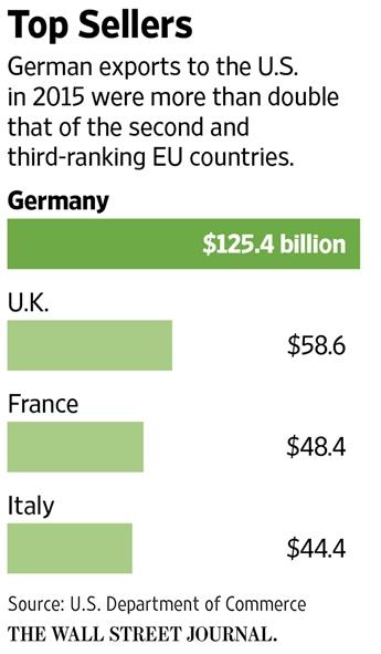 german-export-s-to-us