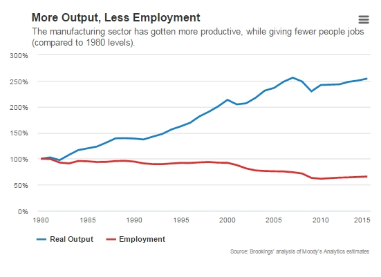 manufacturing-output-employees