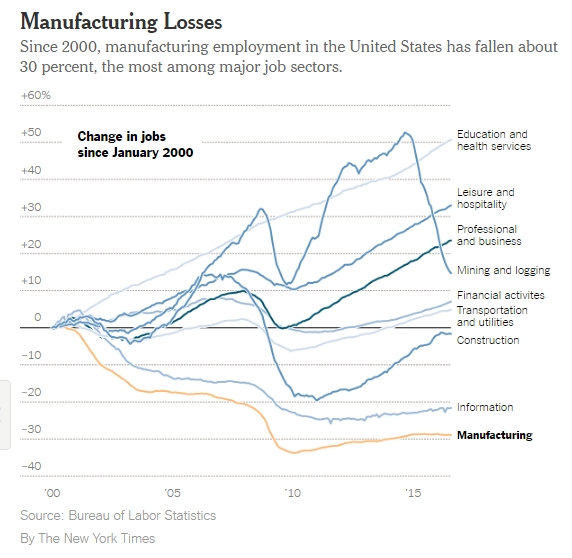 mfg-losses