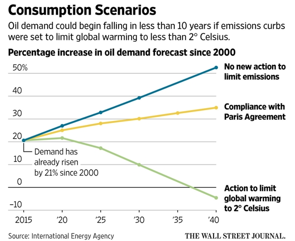 oil-consumption-scenarios
