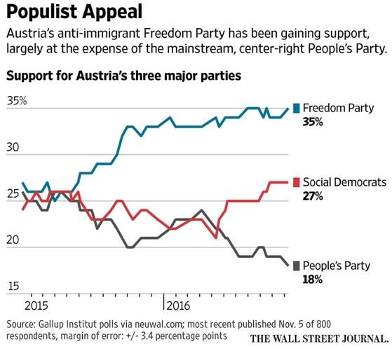austria-parties