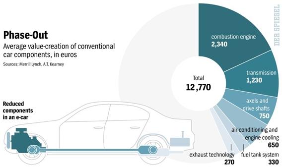 e-car-components