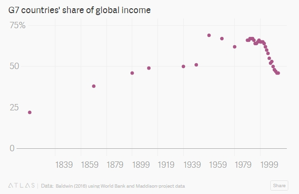 g7-share-of-global-income