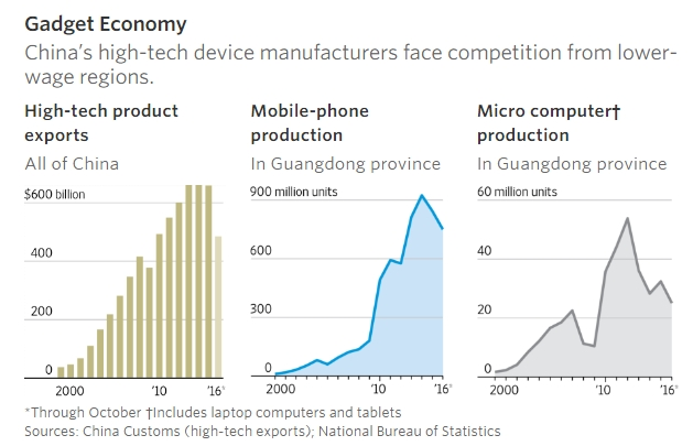 gadget-economy