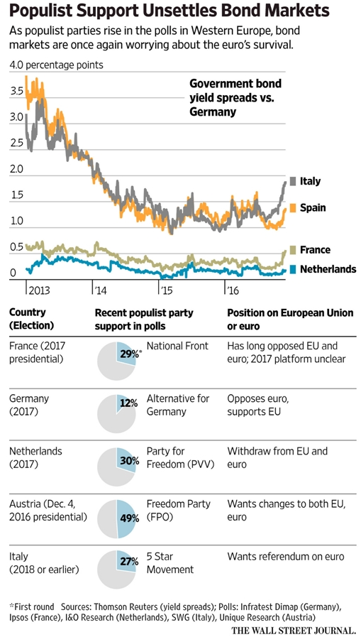 populism-and-bond-markets