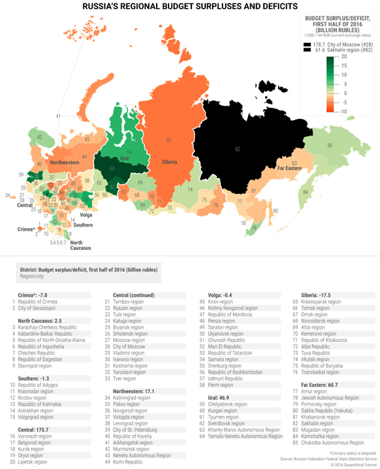 russia-budgets