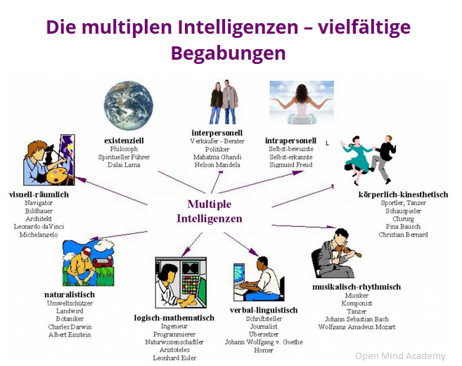 gardner-multiple-intelligences