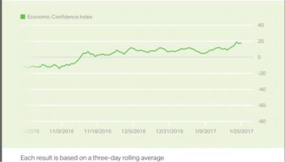 economic-confidence-index-3-mos