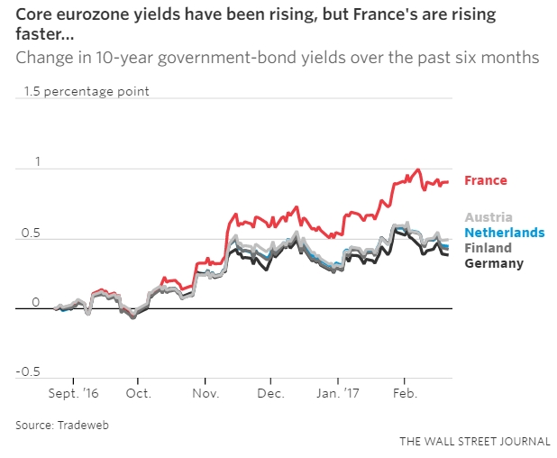 france-yields