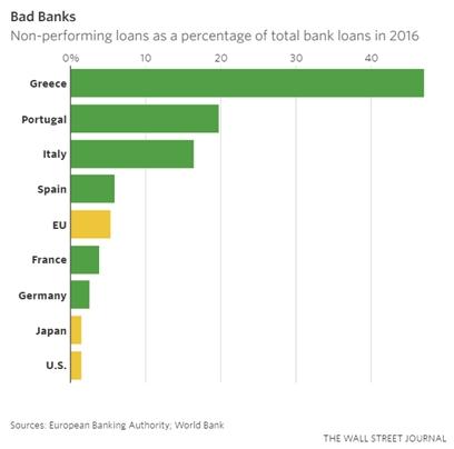 npls-as-of-all-loans