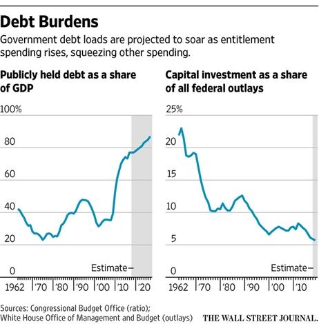 us-debt-burdens