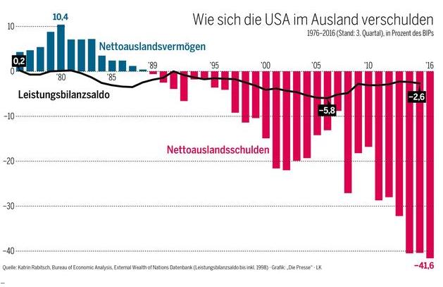 usa-auslandsschulden