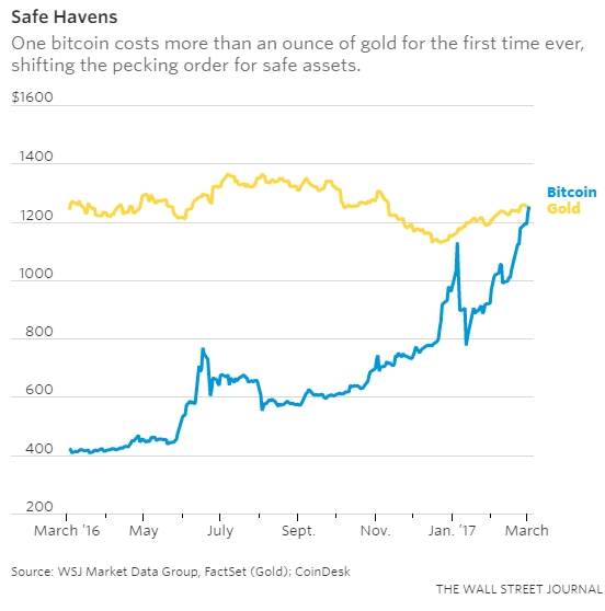 Bitcoin gold fork price prediction